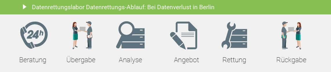 Datenrettung Berlin Festplatte im Datenrettungslabor