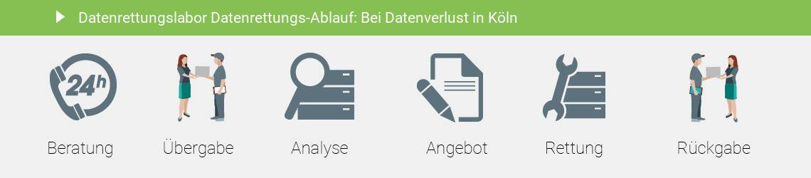 Datenrettung Köln Festplatte im Datenrettungslabor